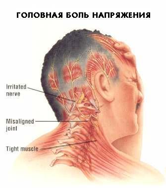 Болит ухо отдает в плечо